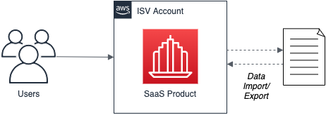 Cloud-Based-SaaS-Models-10