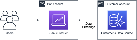 Cloud-Based-SaaS-Models-11