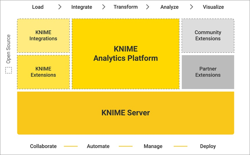 KNIME-Visual-Data-Science-7