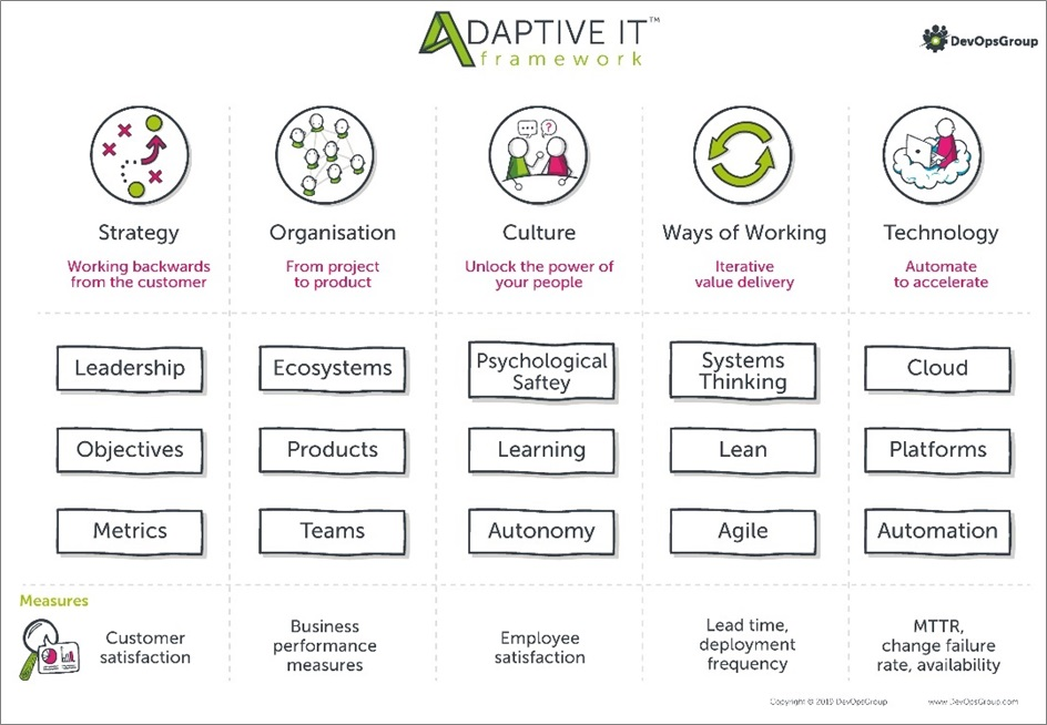 DevOpsGroup-Adaptive-IT-1