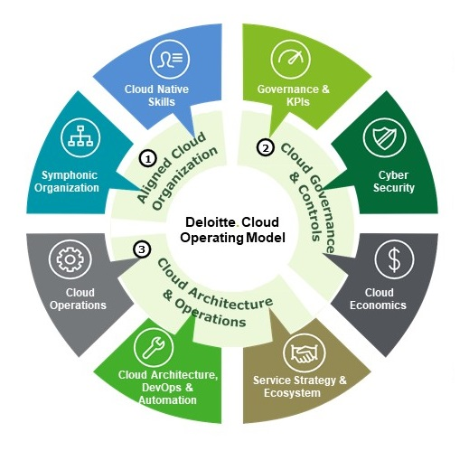 Components of Deloitte's cloud operating model
