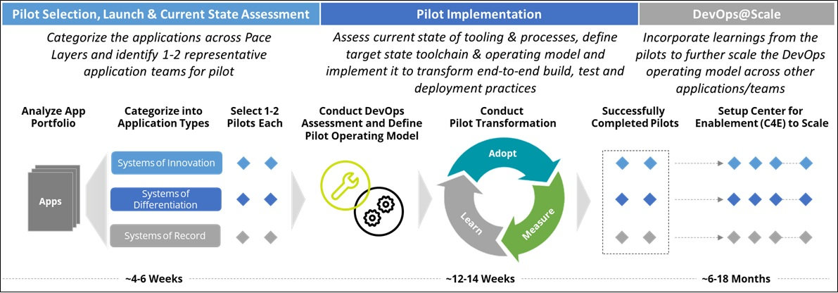 These steps are the core of Deloitte's larger DevOps transformation executive approach shown in Figure 3.