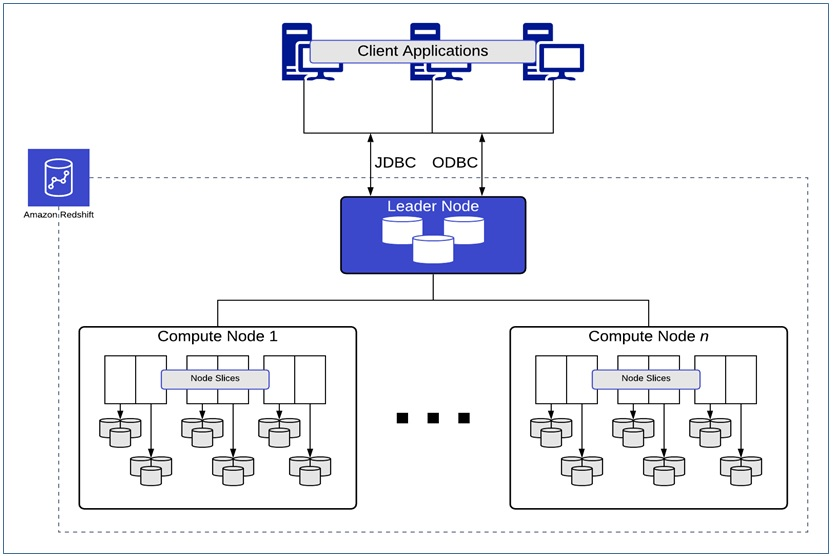 Nodes and clusters in Amazon Redshift architecture