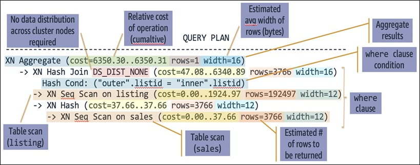 Execution plan of the sample query
