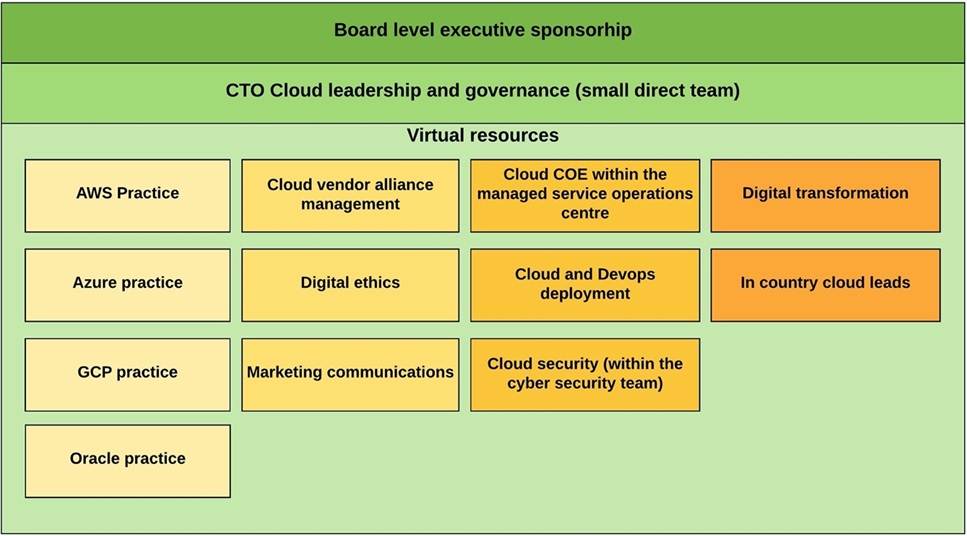 ISSI-Cloud-Center-of-Excellence-2