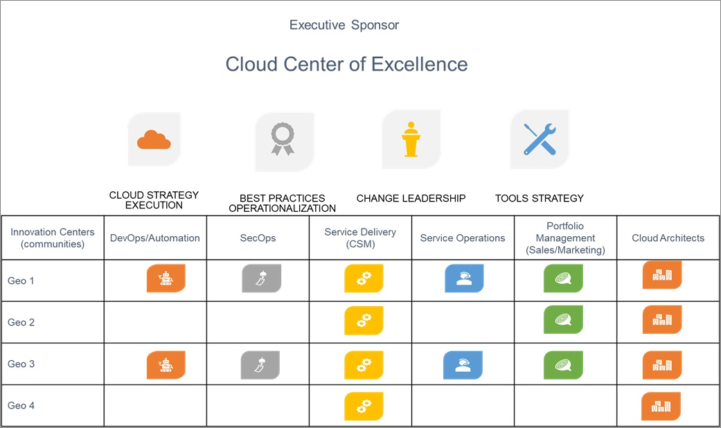 ISSI-Cloud-Center-of-Excellence-3