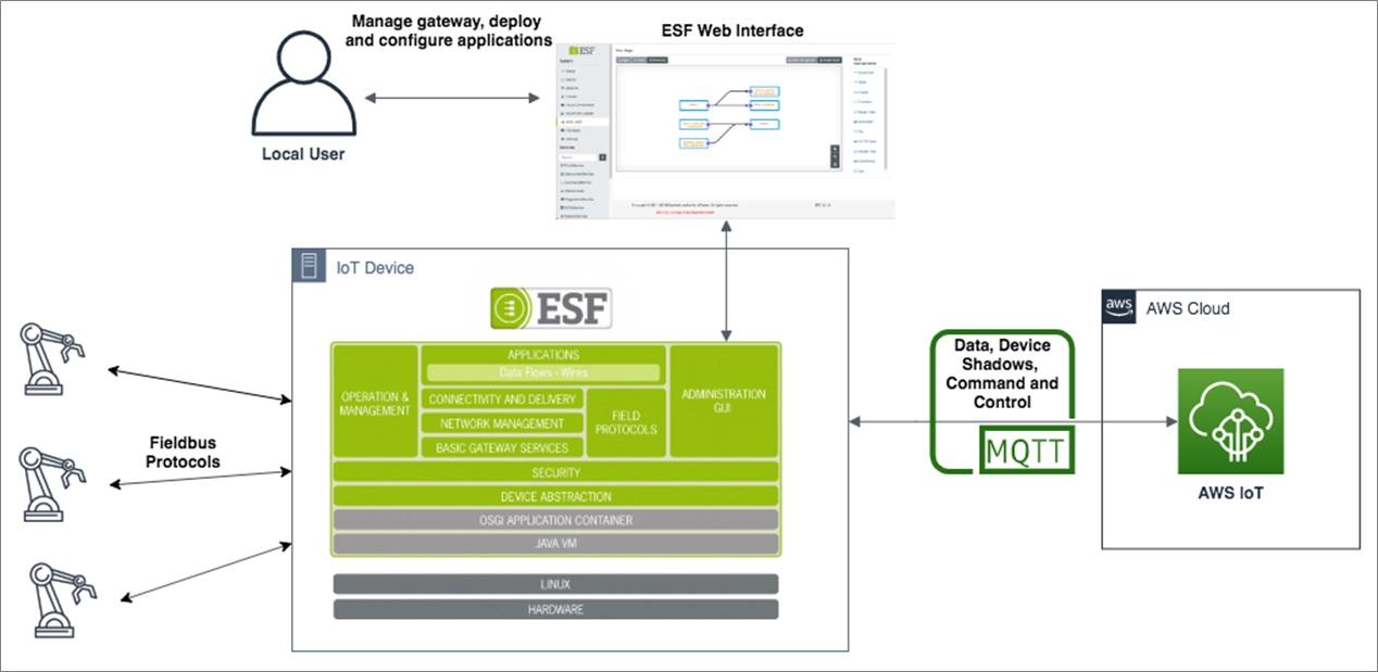 AWS-IoT-Edge-Software-Partners-3