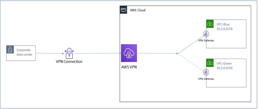Switching AWS VPN from one VPC to another.