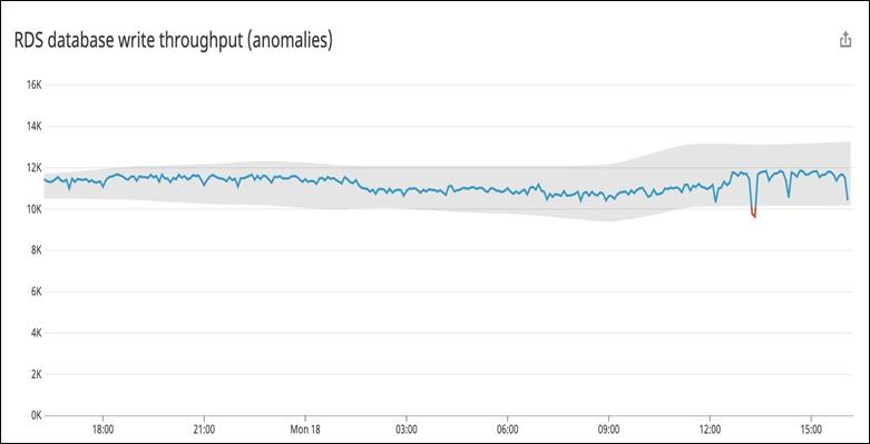 Example of Datadog anomaly detection.