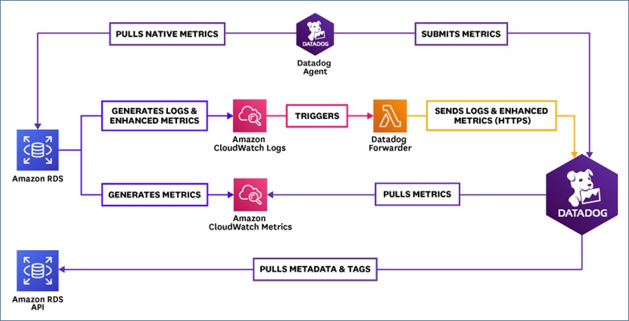 Four ways to integrate Datadog with Amazon RDS