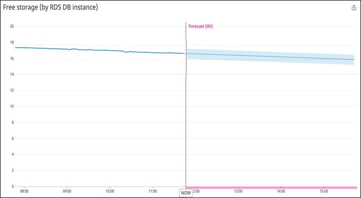 Example of Datadog metric forecast.