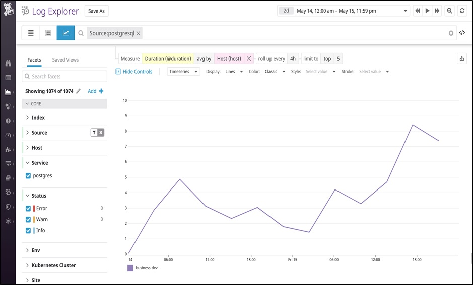 Query latency has increased on a particular PostgreSQL database instance.