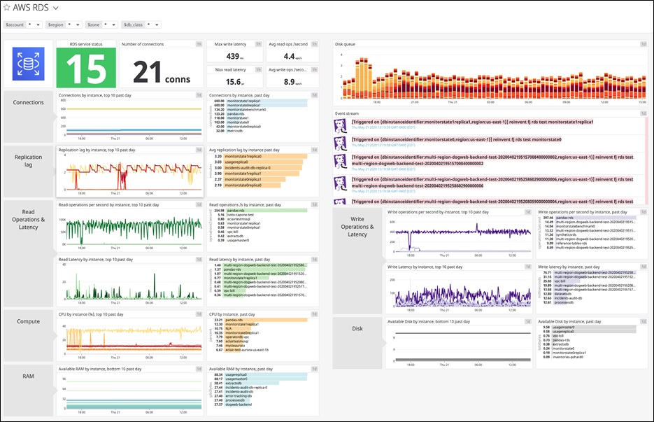 Datadog's dashboard displays an overview of your Amazon RDS environment.