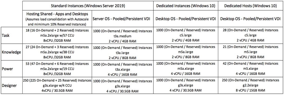 How to use your user types to determine the AWS instance types you need to run Citrix Virtual Apps and Desktops