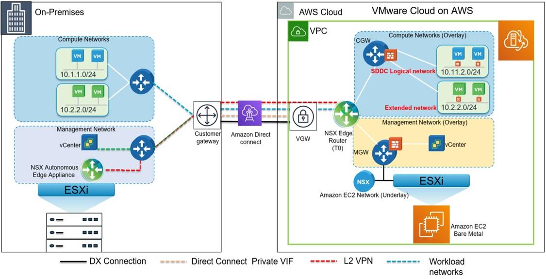 VMware-Cloud-AWS-On-Premises-1