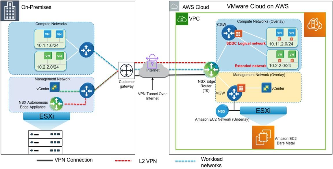 VMware-Cloud-AWS-On-Premises-3