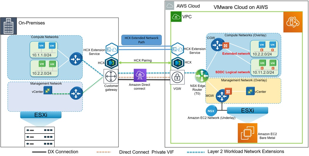 VMware-Cloud-AWS-On-Premises-5