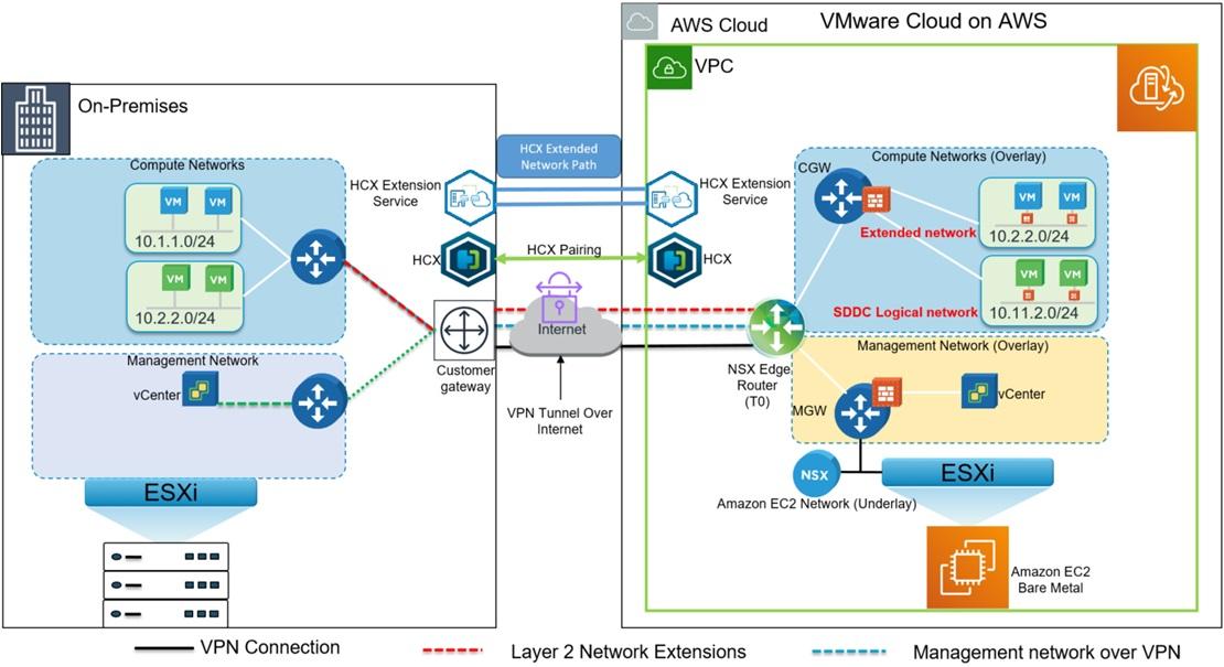 VMware-Cloud-AWS-On-Premises-8