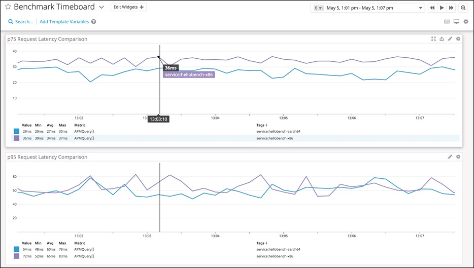 Figure 3 — Visualizing multiple latency comparisons on Datadog dashboard.