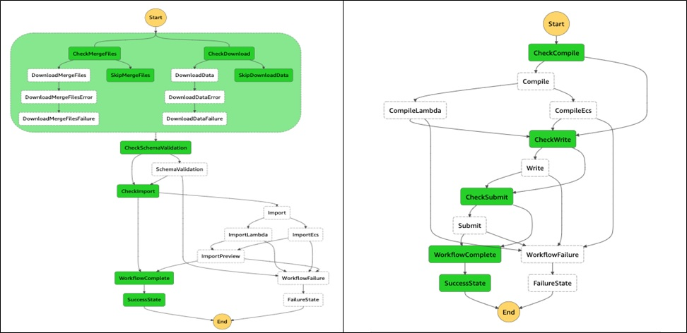 We use finite state machines to represent workflows as progressions from one state to another. On the left, this diagram shows a state machine for the import workflow. On the right, one for the export workflow.
