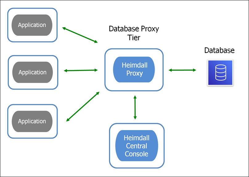 Heimdall-Proxy-Connection-Pooling-1