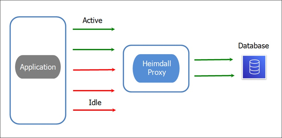 Heimdall-Proxy-Connection-Pooling-4