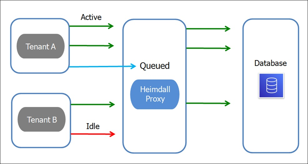 Heimdall-Proxy-Connection-Pooling-9