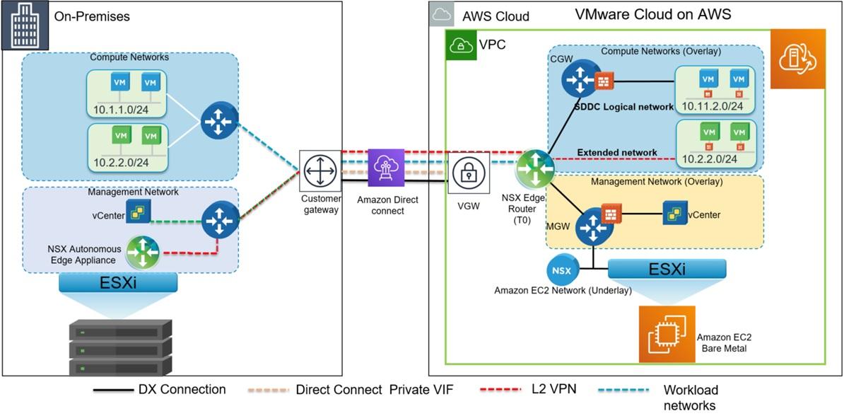 VMware-Cloud-AWS-On-Premises-1.1