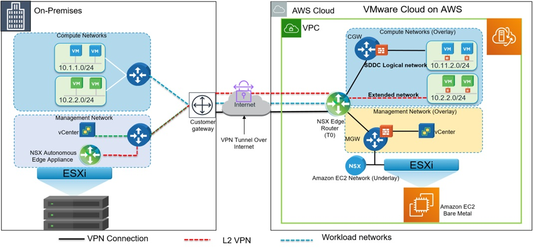 VMware-Cloud-AWS-On-Premises-3.1