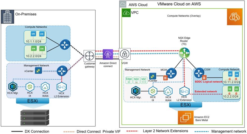 VMware-Cloud-AWS-On-Premises-5.1