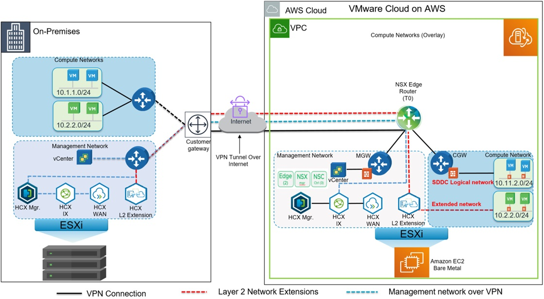 VMware-Cloud-AWS-On-Premises-8.1