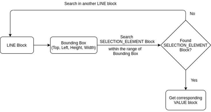 Idexcel-Amazon-Textract-9