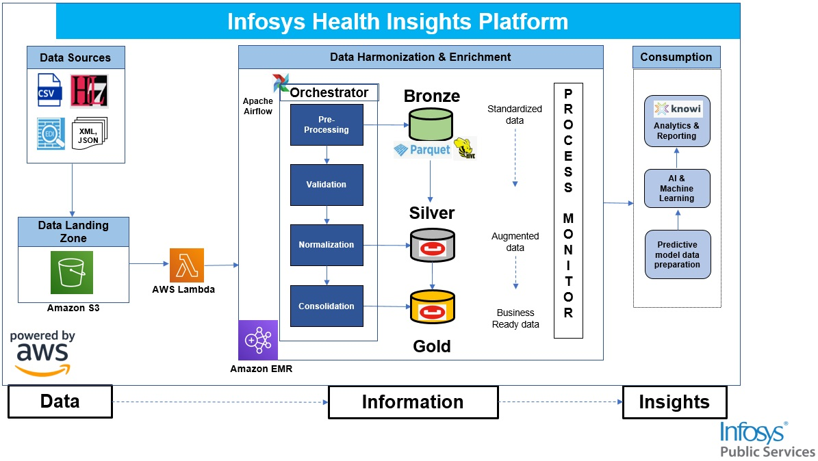 Infosys-Public-Services-Analytics-1.1