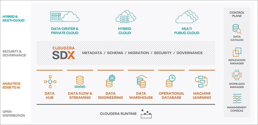 Secure and Flexible Self-Service Analytics with Cloudera Data Warehouse and Amazon EKS