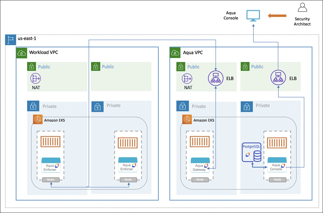 AquaDevSecOps Architecture Fig1 new4
