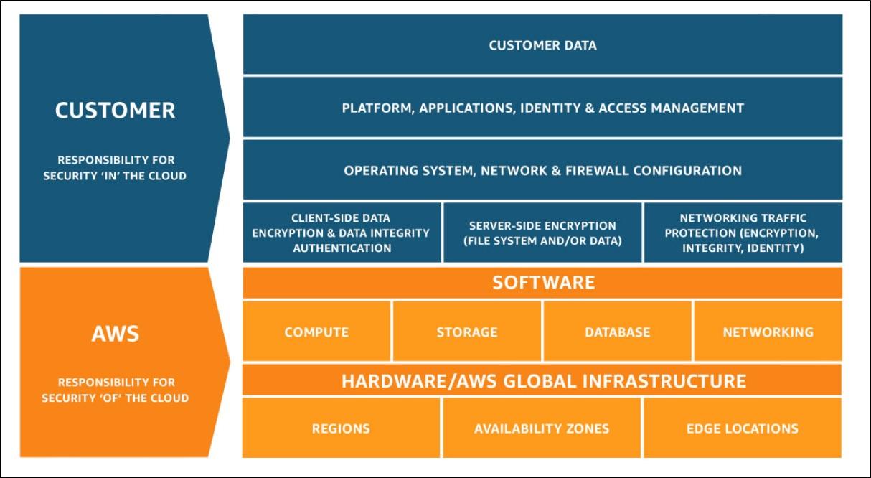 PCI Compliance Fig2 SharedResponsibilityModel new