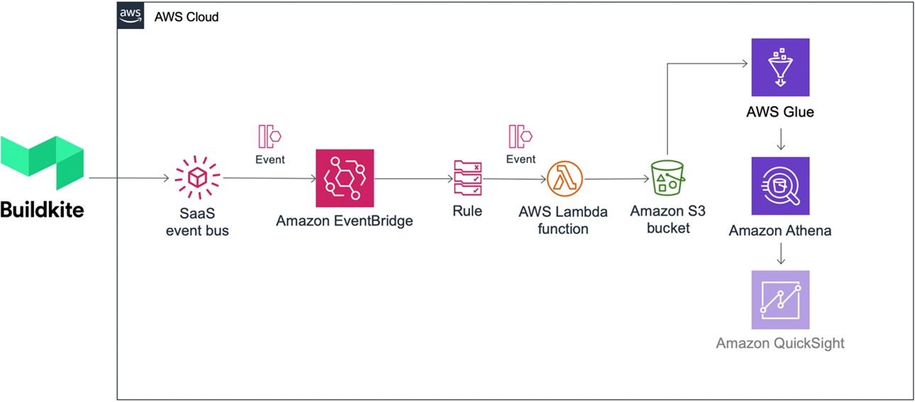 Amazon-EventBridge-Buildkite-1