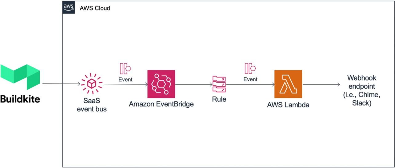 Amazon-EventBridge-Buildkite-2