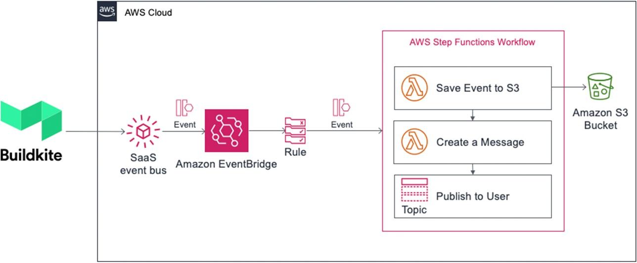 Amazon-EventBridge-Buildkite-3