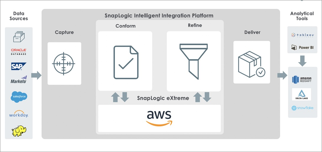 SnapLogic-Amazon-EMR-1