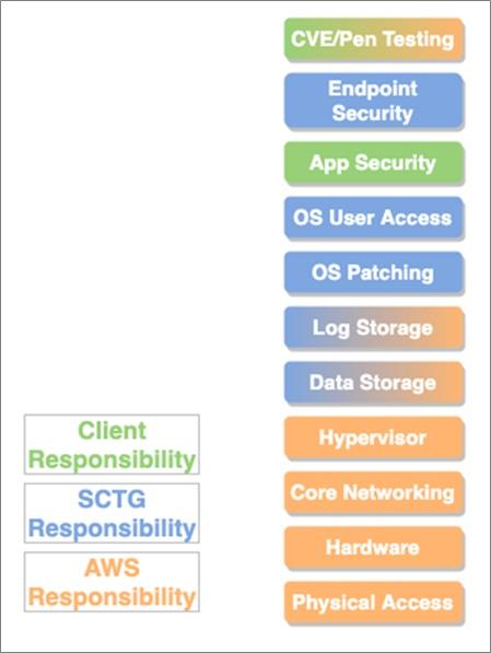 SCTG-PCI-Compliance-3