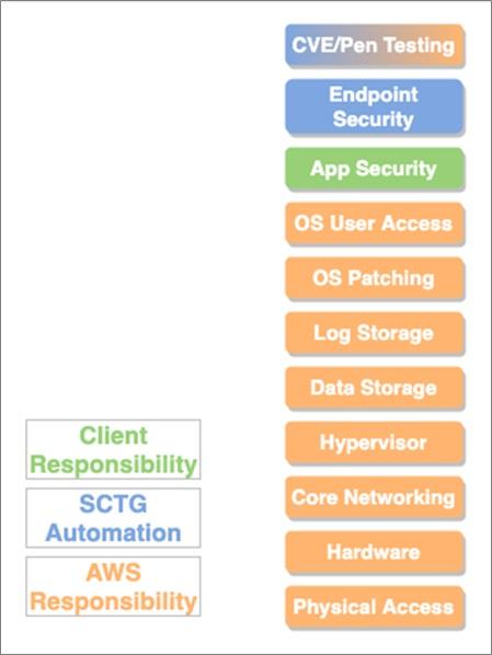 SCTG-PCI-Compliance-5