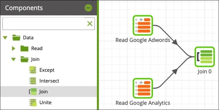 GoogleAnalytics AmazonRedShift Visualize Fig9 Join