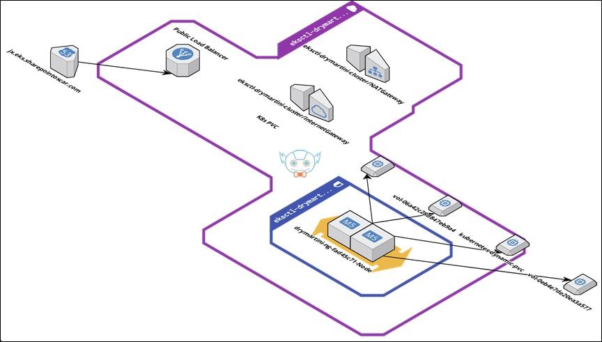CloudBees JenkinsX CICD Fig1 EKS Cluster TaskOne