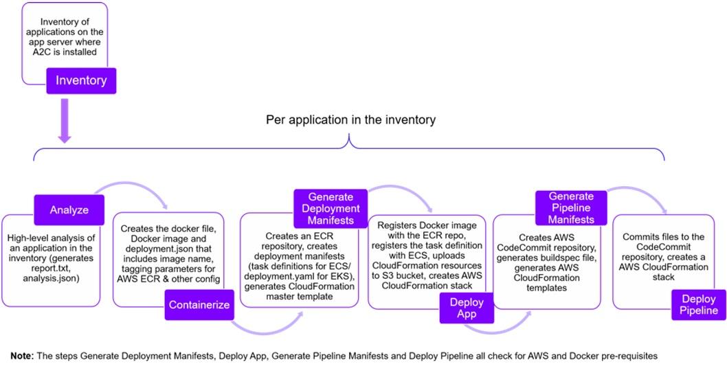 Accenture-AWS-App2Container-1