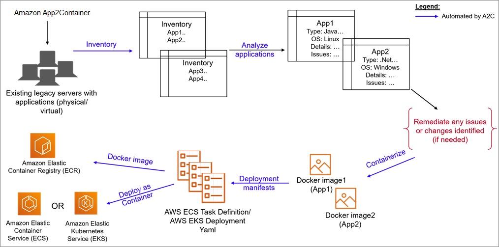 Accenture-AWS-App2Container-2