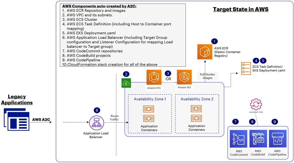 Accenture-AWS-App2Container-6
