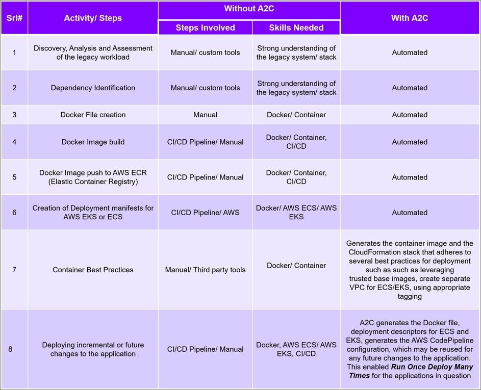 Accenture-AWS-App2Container-7