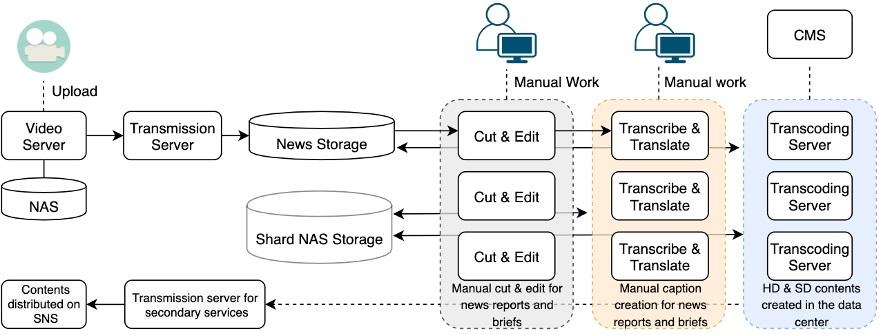 MegazoneCloud-Media-Services-1