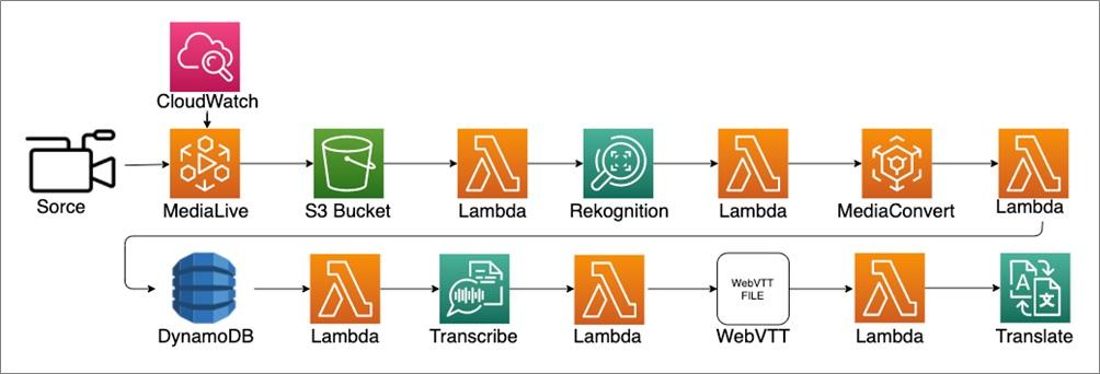 MegazoneCloud-Media-Services-6